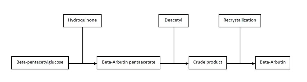 Beta-Arbutin Flow chart