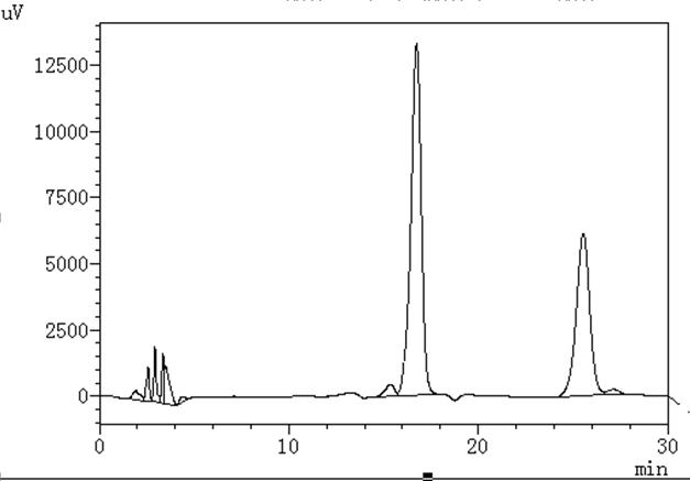 Capsaicin HPLC